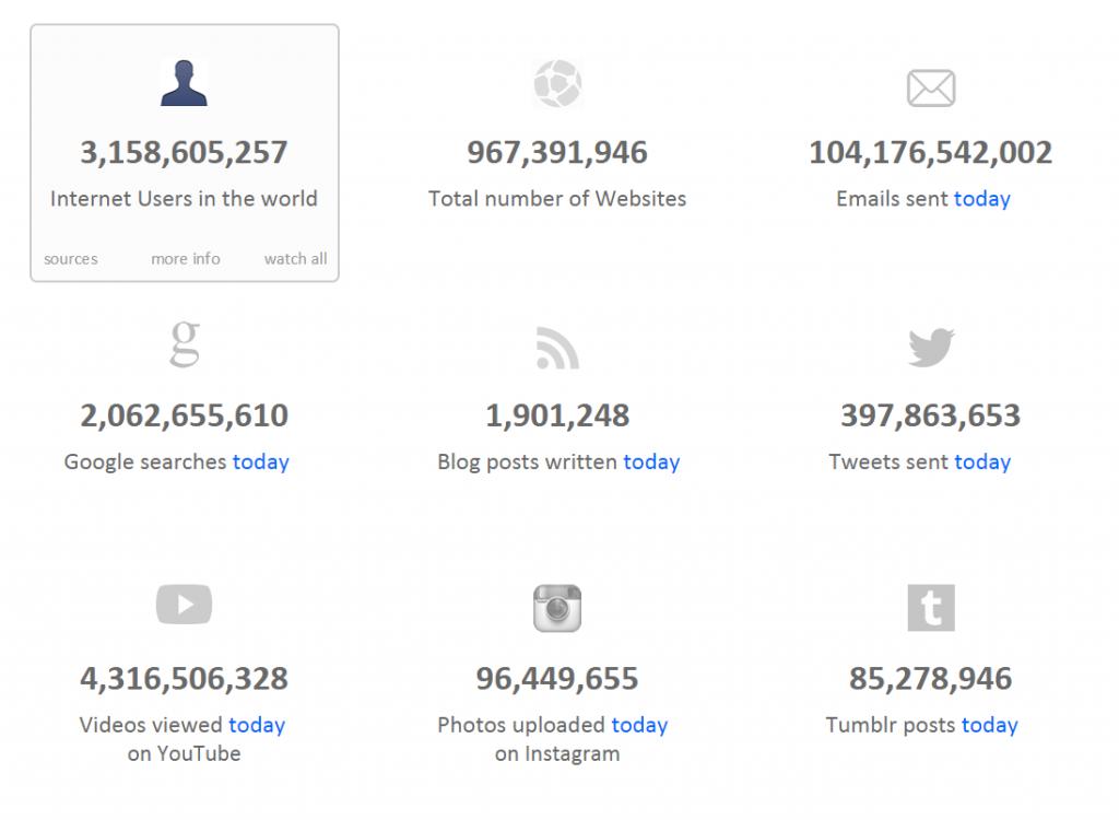 Internet-Live Statistiken